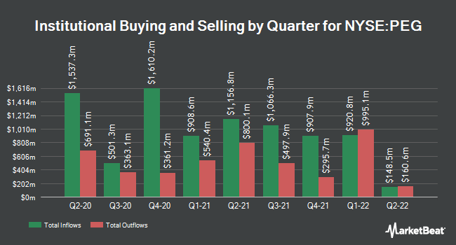 Institutional Ownership by Quarter for Public Service (NYSE:PEG)