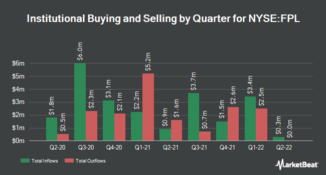 Institutional Ownership by Quarter for First Trust New Opprtnts MLP & Engy Fd (NYSE:FPL)