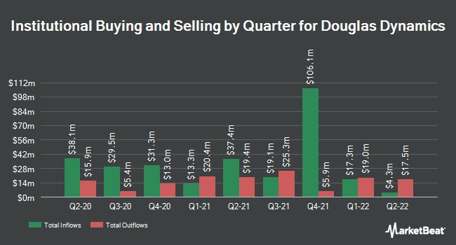 Institutional Ownership by Quarter for Douglas Dynamics (NYSE:PLOW)
