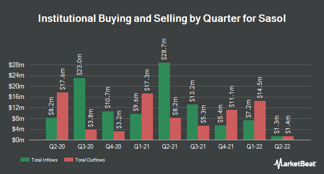Institutional Ownership by Quarter for Sasol (NYSE:SSL)