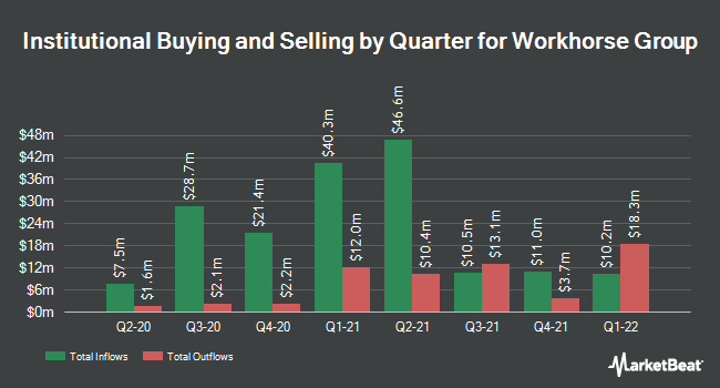 Institutional Ownership by Quarter for Workhorse Group (NASDAQ:WKHS)