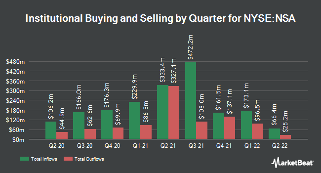 Institutional Ownership by Quarter for National Storage (NYSE:NSA)