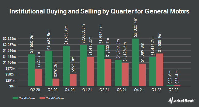 Institutional Ownership by Quarter for General Motors Company (NYSE:GM)