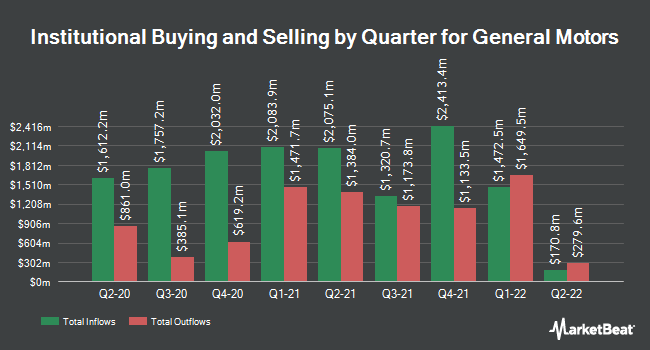 Institutional Ownership by Quarter for General Motors (NYSE:GM)