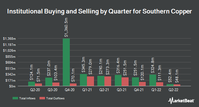 Institutional Ownership by Quarter for Southern Copper (NYSE:SCCO)