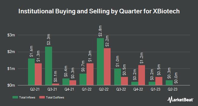 Institutional Ownership by Quarter for XBiotech (NASDAQ:XBIT)