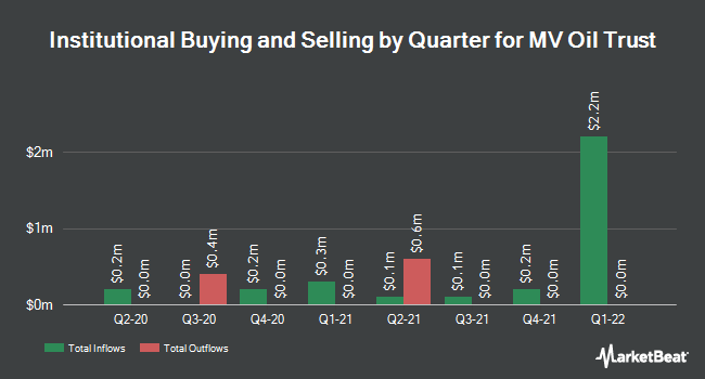 Institutional Ownership by Quarter for MV Oil Trust (NYSE:MVO)
