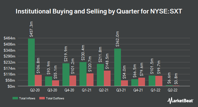 Institutional Ownership by Quarter for Sensient Technologies Corporation (NYSE:SXT)