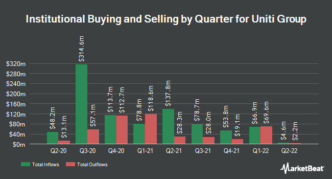 Institutional Ownership by Quarter for Uniti Group (NASDAQ:UNIT)
