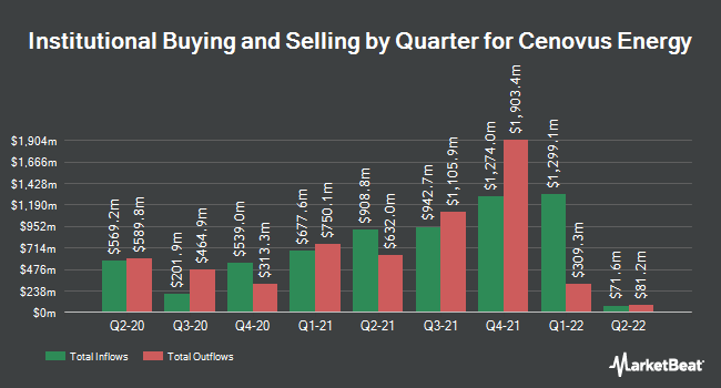 Institutional Ownership by Quarter for Cenovus Energy (NYSE:CVE)
