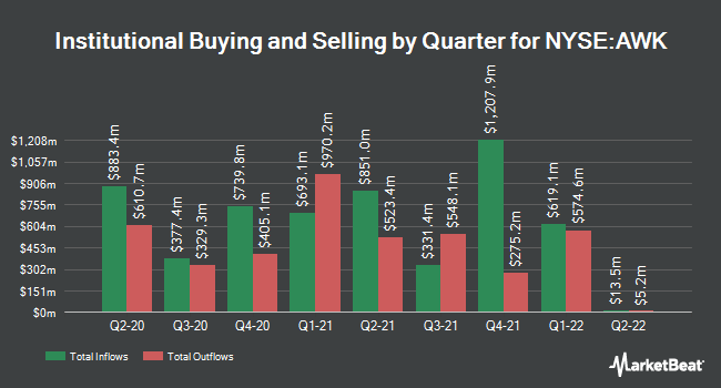 Institutional Ownership by Quarter for American Water (NYSE:AWK)