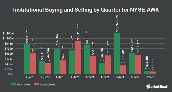 Institutional Ownership by Quarter for American Water Works (NYSE:AWK)