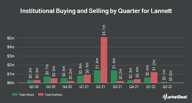 Institutional Ownership by Quarter for Lannett Co (NYSE:LCI)