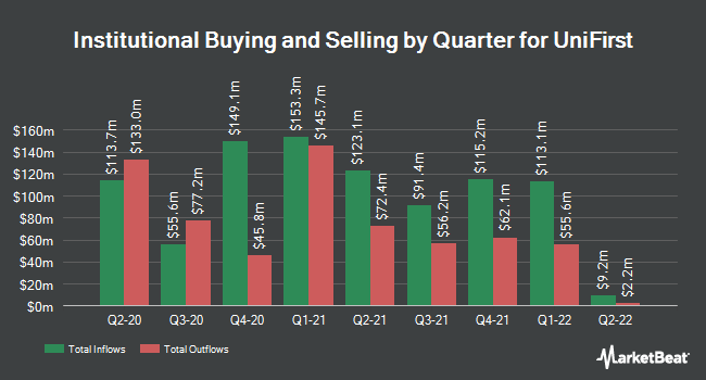 Institutional Ownership by Quarter for UniFirst (NYSE:UNF)