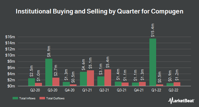 Institutional Ownership by Quarter for Compugen (NASDAQ:CGEN)