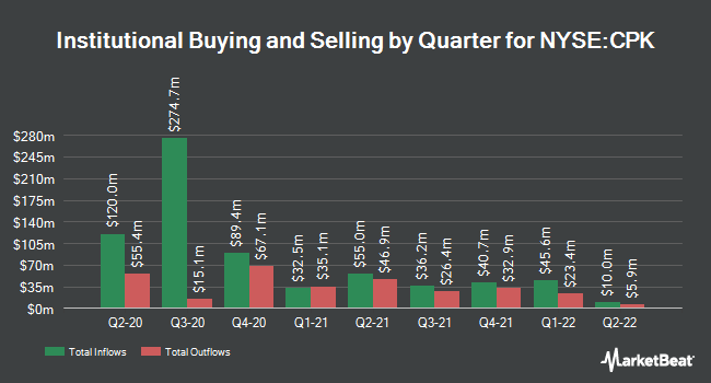 Institutional Ownership by Quarter for Chesapeake Utilities (NYSE:CPK)