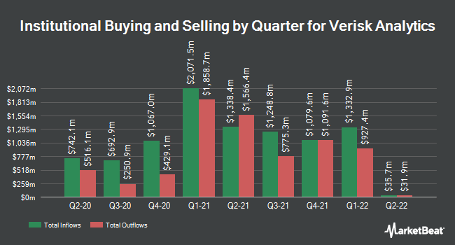 Institutional Ownership by Quarter for Verisk Analytics (NASDAQ:VRSK)