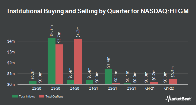 Institutional Ownership by Quarter for HTG Molecular Diagnostics (NASDAQ:HTGM)