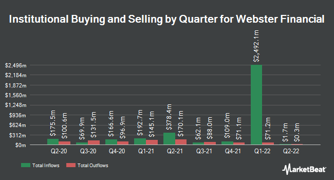 Institutional Ownership by Quarter for Webster Financial (NYSE:WBS)