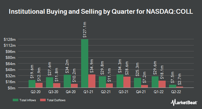 Institutional Ownership by Quarter for Collegium Pharmaceutical (NASDAQ:COLL)