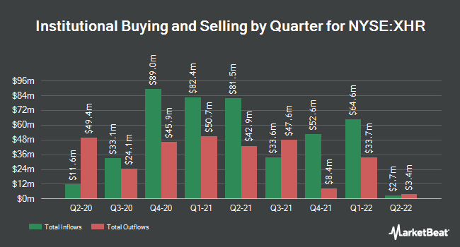Institutional Ownership by Quarter for Xenia Hotels & Resorts (NYSE:XHR)