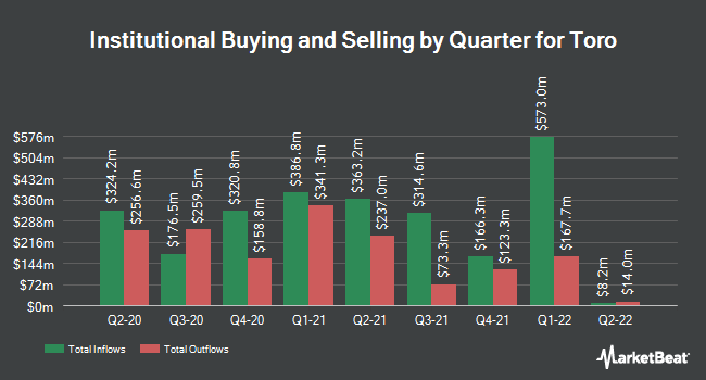 Institutional Ownership by Quarter for Toro Company (The) (NYSE:TTC)