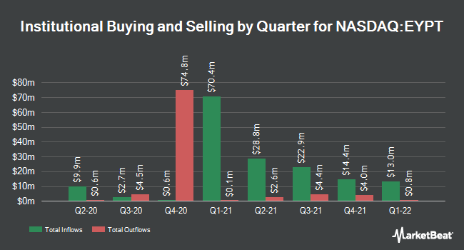 Institutional Ownership by Quarter for pSivida (NASDAQ:PSDV)