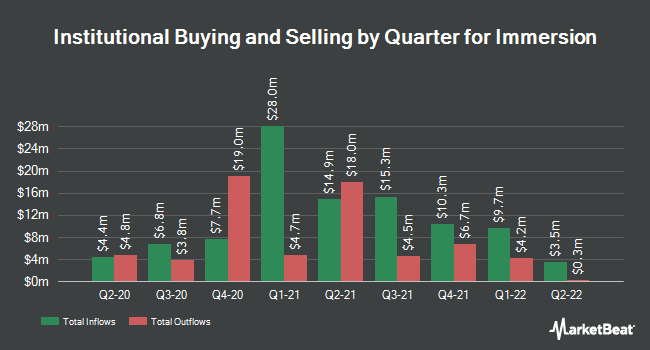 Institutional Ownership by Quarter for Immersion (NASDAQ:IMMR)