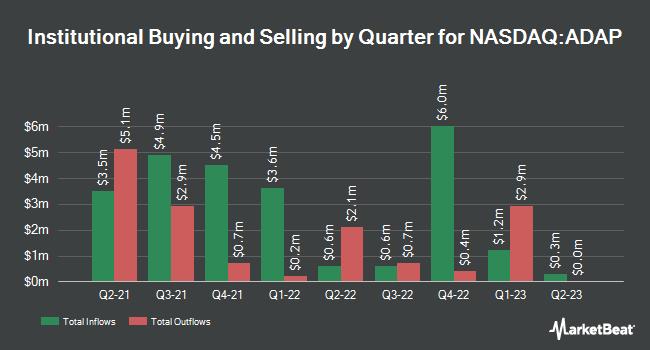 Institutional Ownership by Quarter for Adaptimmune Therapeutics (NASDAQ:ADAP)