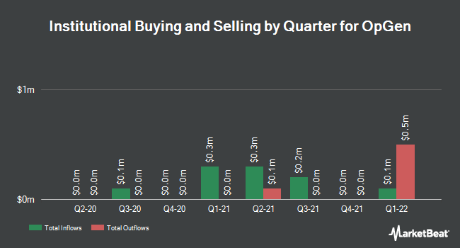Institutional Ownership by Quarter for OpGen (NASDAQ:OPGN)