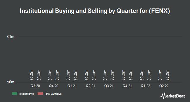Institutional Ownership by Quarter for Fenix Parts (OTCMKTS:FENX)