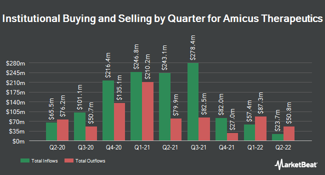 Institutional Ownership by Quarter for Amicus Therapeutics (NASDAQ:FOLD)