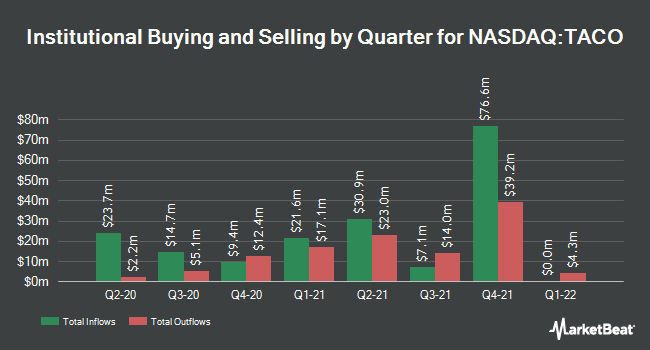 Institutional Ownership by Quarter for Del Taco Restaurants (NASDAQ:TACO)