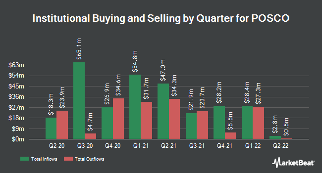 Institutional Ownership by Quarter for POSCO (NYSE:PKX)