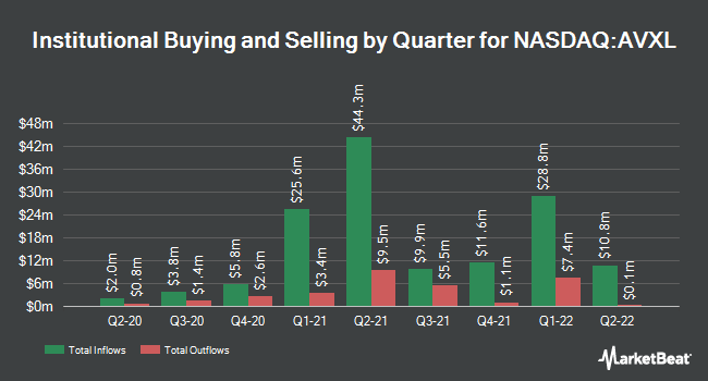 Institutional Ownership by Quarter for Anavex Life Sciences (NASDAQ:AVXL)