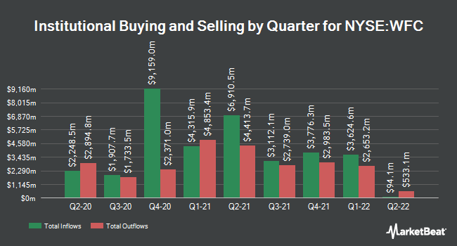 Institutional Ownership by Quarter for Wells Fargo (NYSE:WFC)