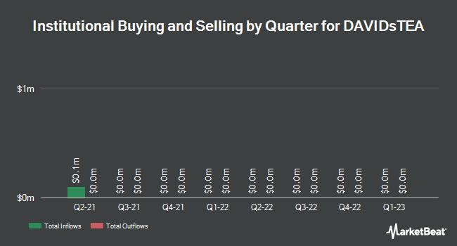 Institutional Ownership by Quarter for DavidsTea (NASDAQ:DTEA)