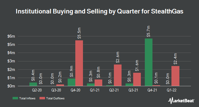 Institutional Ownership by Quarter for StealthGas (NASDAQ:GASS)