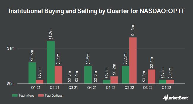 Institutional Ownership by Quarter for Ocean Power Technologies (NASDAQ:OPTT)