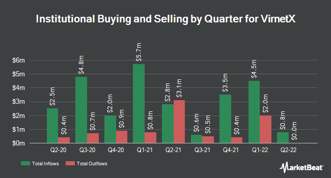 Institutional Ownership by Quarter for VirnetX (NYSEAMERICAN:VHC)