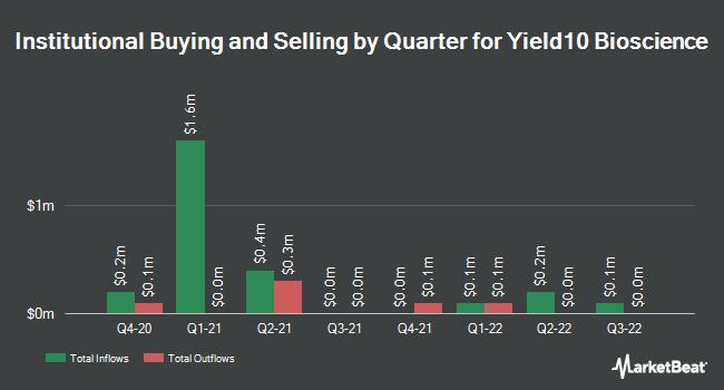 Institutional Ownership by Quarter for Yield10 Bioscience (NASDAQ:YTEN)