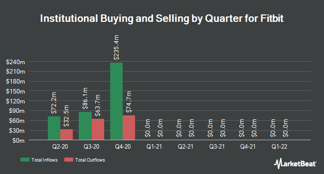 Institutional Ownership by Quarter for Fitbit (NYSE:FIT)