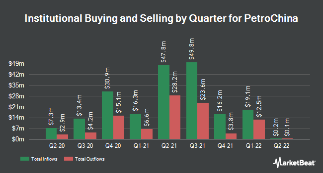 Institutional Ownership by Quarter for PetroChina (NYSE:PTR)