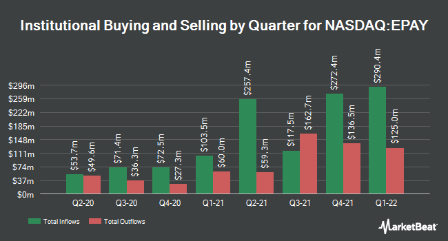 Institutional Ownership by Quarter for Bottomline Technologies (NASDAQ:EPAY)
