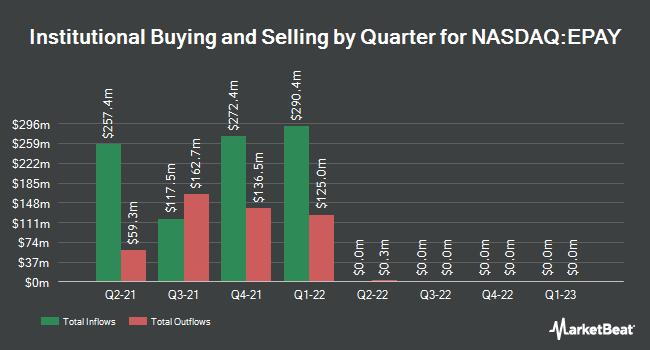 Institutional Ownership by Quarter for Bottomline Technologies (NASDAQ:EPAY)