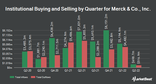 Institutional Ownership by Quarter for Merck & Company (NYSE:MRK)