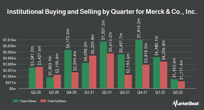 Institutional Ownership by Quarter for Merck & Co., Inc. (NYSE:MRK)