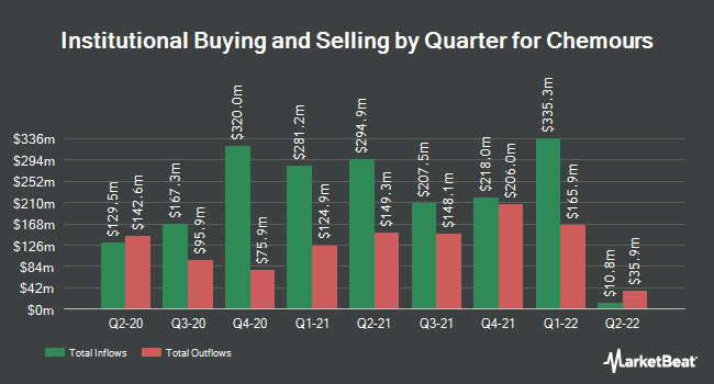 Institutional Ownership by Quarter for Chemours Co (NYSE:CC)
