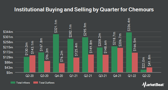 Institutional Ownership by Quarter for Chemours (NYSE:CC)