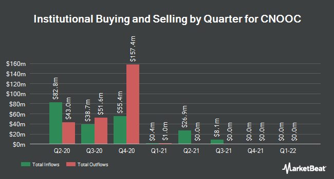 Institutional Ownership by Quarter for CNOOC (NYSE:CEO)